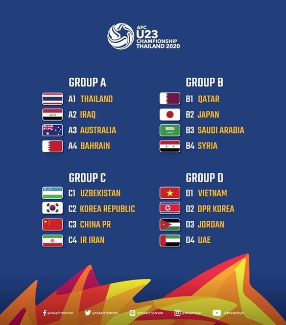 U23 Việt Nam rơi vào bảng đấu thuận lợi tại VCK U23 châu Á 2020 ảnh 2