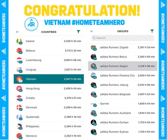 Adidas Việt Nam đóng góp 2.547 giờ chạy cho quỹ #COVID19FUND.