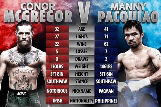 Ảnh so sánh thành tích giữa Pacquiao và McGregor