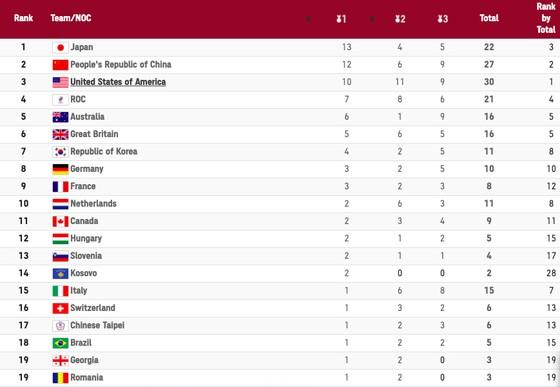 Bảng xếp hạng Olympic Tokyo 2020 (tính đến 21 giờ ngày 28-7) ảnh 1
