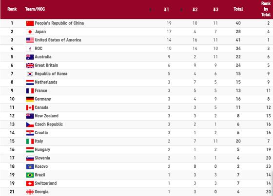 Bảng xếp hạng Olympic Tokyo 2020 (tính đến 21 giờ ngày 30-7) ảnh 1
