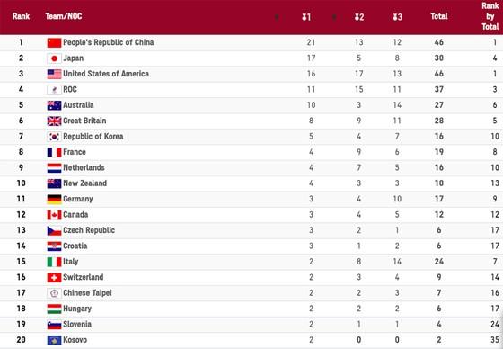 Bảng xếp hạng Olympic Tokyo 2020 (tính đến 21 giờ ngày 31-7) ảnh 1