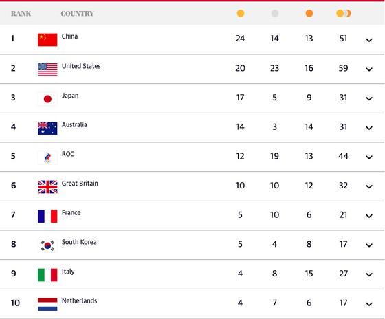 Bảng xếp hạng Olympic Tokyo 2020 (tính đến 21 giờ ngày 1-8) ảnh 1