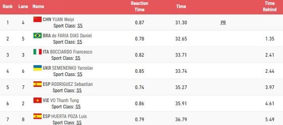 Võ Thanh Tùng chỉ về đích hạng 6 vòng loại 50m tự do nam nên không lọt vào chung kết.