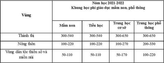 Bộ GD-ĐT đề xuất tăng học phí tất cả cấp học từ năm học tới ảnh 1