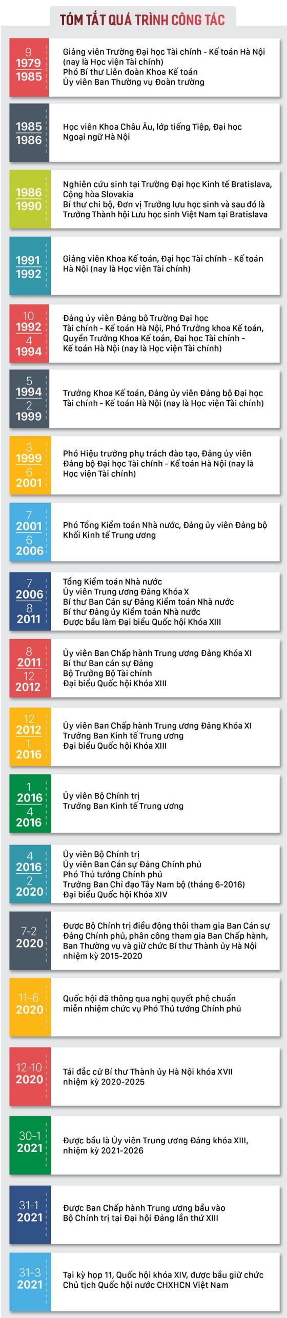 Tân Chủ tịch Quốc hội Vương Đình Huệ tuyên thệ nhậm chức ảnh 7