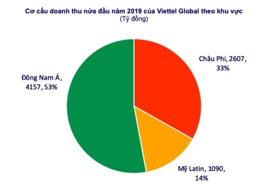 Lợi nhuận trước thuế 6 tháng của Viettel Global đạt gần 1.200 tỷ đồng ảnh 1