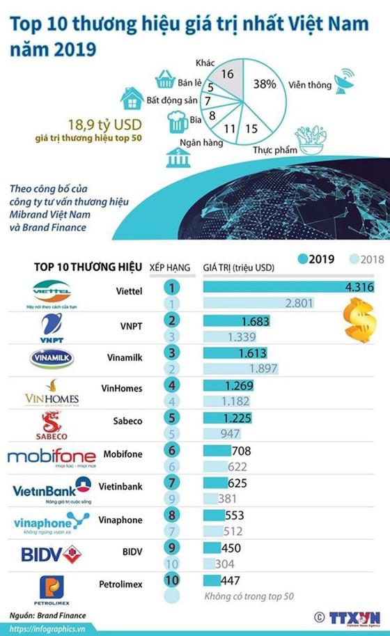 VNPT vươn lên vị trí số 2 về giá trị thương hiệu tại Việt Nam ảnh 2