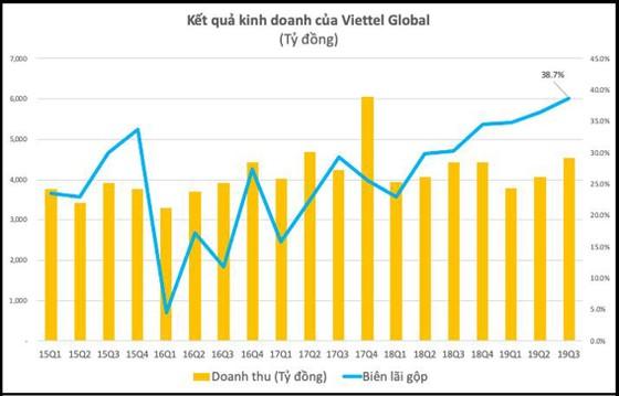 Viettel Global đạt 1.548 tỷ đồng lợi nhuận trước thuế trong 9 tháng ảnh 1