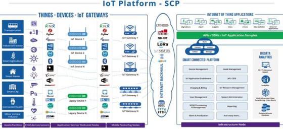 Có gì đặc biệt trong nền tảng công nghệ IoT 'Made in VNPT'? ảnh 1