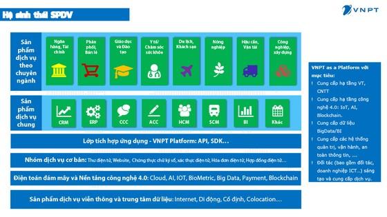 VNPT cùng các doanh nghiệp, tổ chức 'bắt tay' thực hiện chuyển đổi số ảnh 1