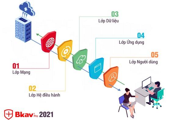 Bkav 2021 với công nghệ bảo vệ 5 lớp, góp phần chuyển đổi số an toàn ảnh 1