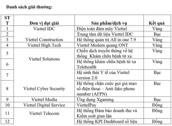 Các sản phẩm chuyển đổi số của Viettel thắng lớn tại IT World Awards ảnh 2