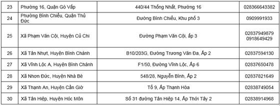 Danh sách 52 cơ sở y tế triển khai khám, chữa bệnh tại nhà cho người cao tuổi ảnh 3