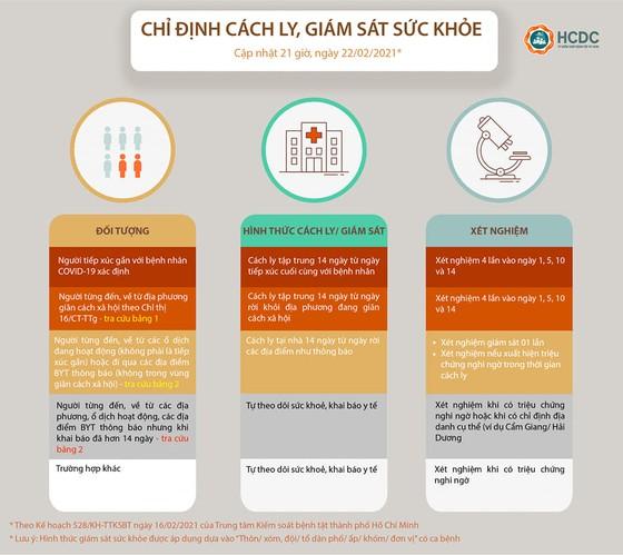 TPHCM cách ly tập trung người đến từ 3 vùng dịch ở Hải Phòng ảnh 2
