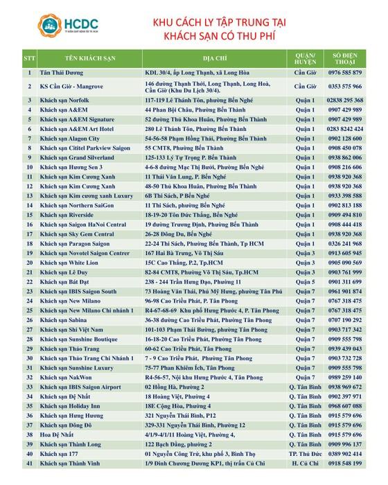 TPHCM có 41 khách sạn thu phí cách ly ảnh 1