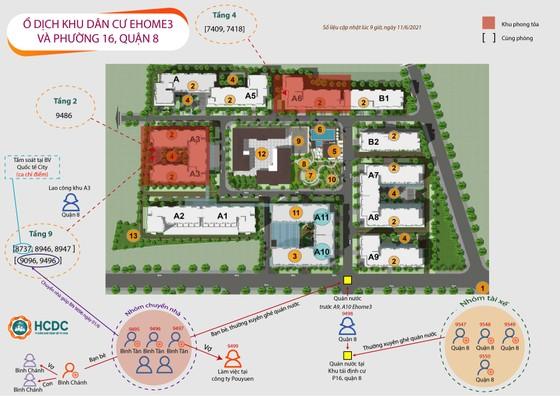 TPHCM: Ghi nhận chuỗi lây nhiễm ở chung cư Ehome 3 và khu tái định cư ở phường 16, quận 8 ảnh 1
