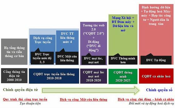 Phác họa khung kiến trúc chính quyền điện tử TPHCM ảnh 2