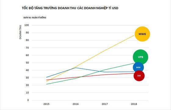 Ngôi sao nào sáng nhất trong 'Câu lạc bộ tỷ đô' của Việt Nam? ảnh 2
