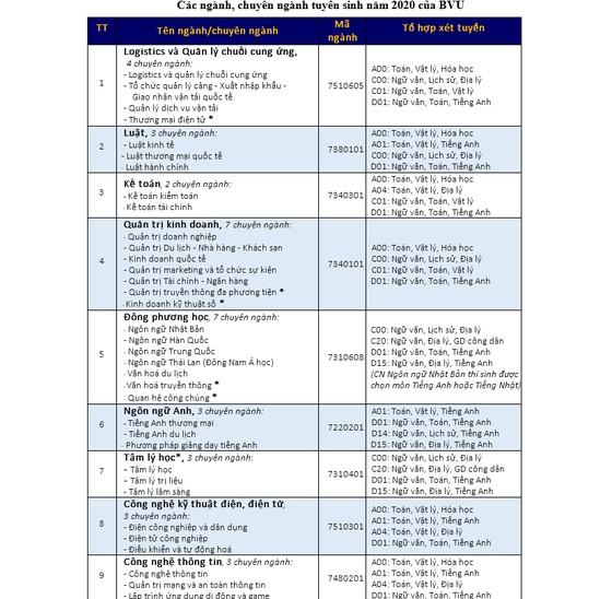 Trường ĐH Bà Rịa - Vũng Tàu không tổ chức kỳ thi riêng, mở 6 đợt xét học bạ ảnh 4