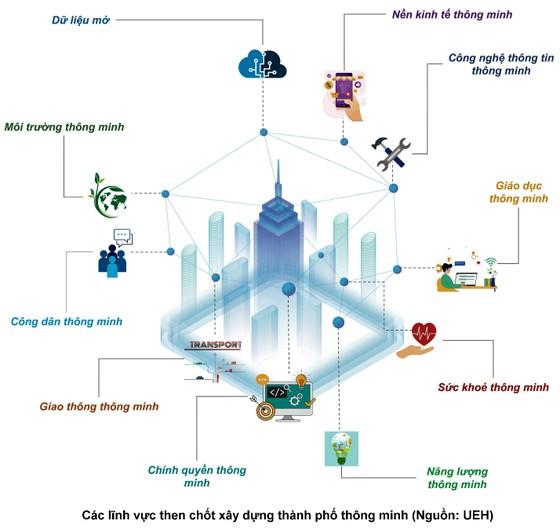 Đô thị thông minh, câu chuyện tư duy toàn cầu - hành động địa phương ảnh 1