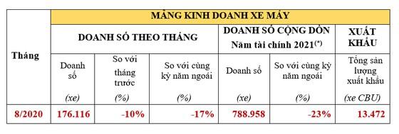 Doanh số bán ô tô trong tháng 8 của Honda Việt Nam tăng 38% ảnh 1