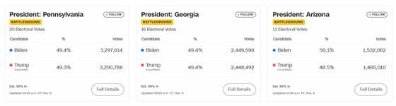 Joe Biden dẫn trước ở Georgia và Pennsylvania, tiến gần hơn đến Nhà Trắng ảnh 2