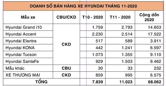 TC Motor công bố kết quả bán hàng Hyundai tháng 11-2020 ảnh 1