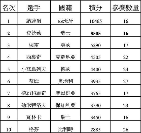 ATP排名:費德勒上海奪冠穩居第二  ảnh 1