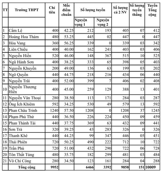 Đà Nẵng công bố điểm chuẩn kỳ thi tuyển sinh lớp 10 năm học 2020-2021 ảnh 2