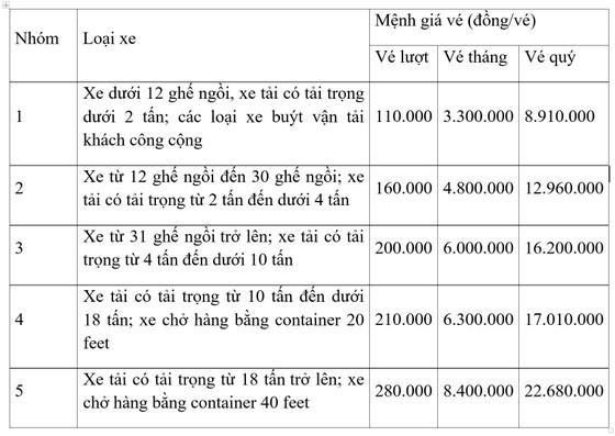 Trạm BOT Bắc Hải Vân tăng giá mạnh, người dân, doanh nghiệp... bức xúc ảnh 2