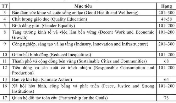 Một trường đại học của Việt Nam được THE xếp hạng 101-200 đại học có ảnh hưởng toàn cầu ảnh 2
