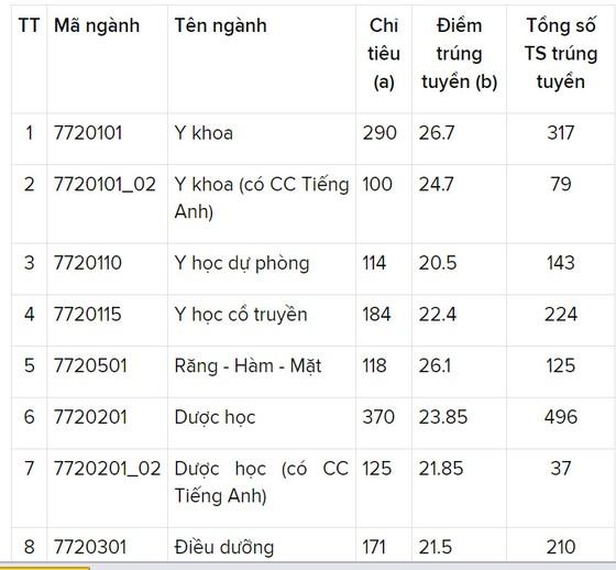 Trường ĐH Y dược TPHCM có điểm chuẩn cao nhất là 26,7 điểm ảnh 1