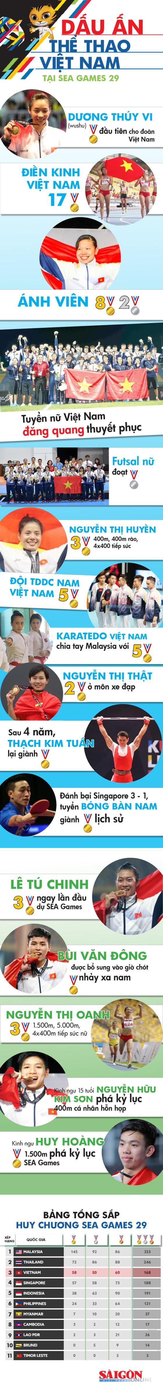 Dấu ấn Việt Nam tại SEA Games 29 ảnh 1