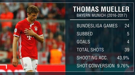 Thomas Mueller và khúc cua sinh tử