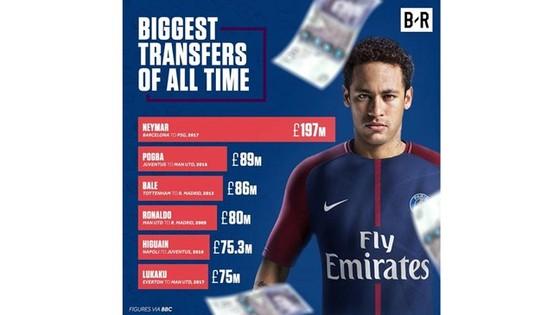 """Neymar đến PSG với bản hợp đồng 222 triệu EUR: Sự """"điên khùng"""" hợp lý ảnh 2"""