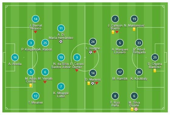 PSG - Napoli 2-2: Neymar, Mbappe, Cavani mờ nhạt, Di Maria hóa người hùng ảnh 1