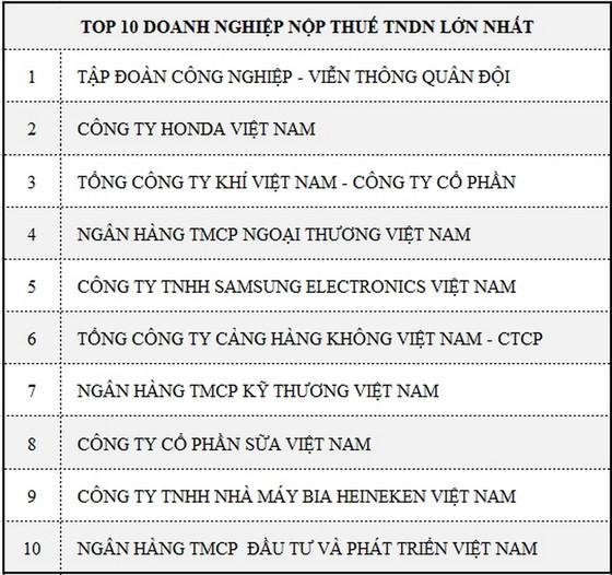 PV GAS 3 năm liên tiếp đứng thứ 3 trong danh sách 1.000 doanh nghiệp nộp thuế lớn nhất Việt Nam ảnh 2