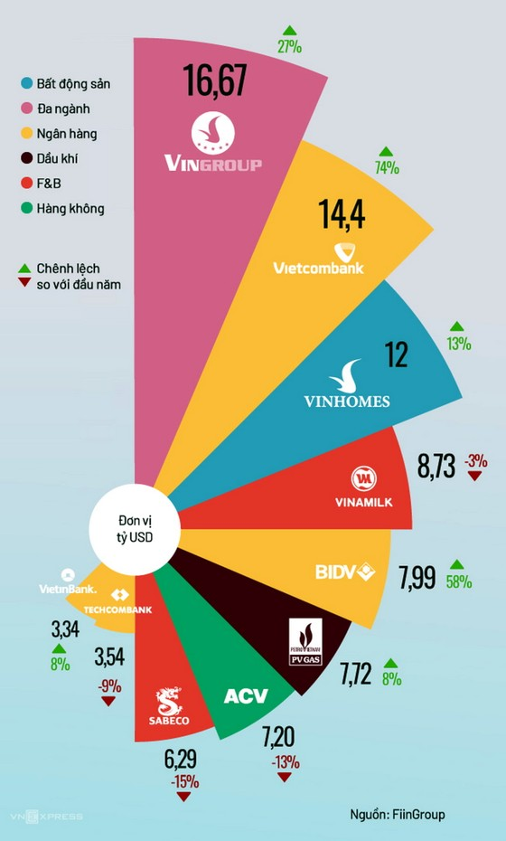 PV GAS tiếp tục được bình chọn vào top 10 doanh nghiệp giá trị nhất sàn chứng khoán ảnh 1