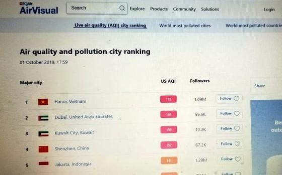 Lộ nguyên nhân khiến Hà Nội ô nhiễm nghiêm trọng ảnh 3