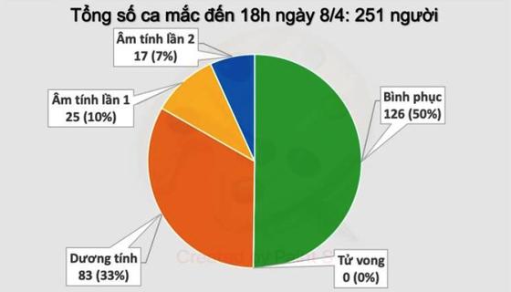 Việt Nam đã có 126 bệnh nhân mắc Covid-19 khỏi bệnh ảnh 1