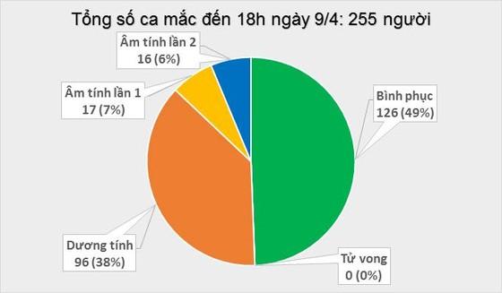 Số người mắc Covid-19 tại Việt Nam tăng lên 255 ca ảnh 1