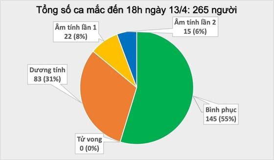 Thêm 3 ca mắc mới Covid-19, trong đó có 2 ca tại ổ dịch Hạ Lôi, Việt Nam có 265 ca bệnh ảnh 2