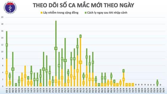 Sáng nay 26-4, Việt Nam không có ca mắc Covid-19 mới ảnh 2