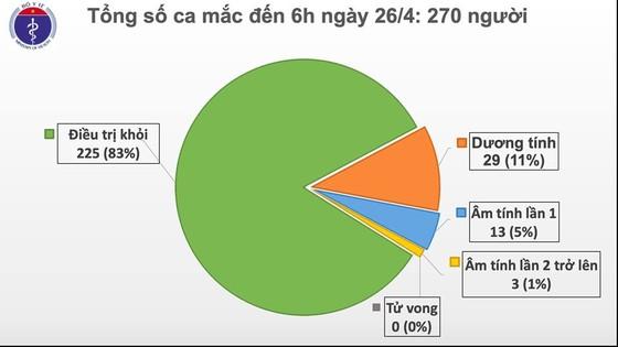 Sáng nay 26-4, Việt Nam không có ca mắc Covid-19 mới ảnh 1