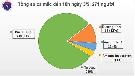 Việt Nam ghi nhận ca mắc mới Covid-19 thứ 271 là chuyên gia dầu khí người Anh ảnh 2