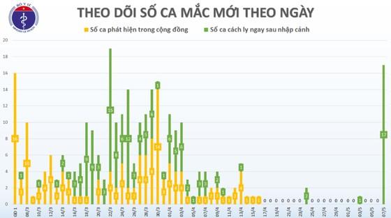 Việt Nam ghi nhận thêm 17 người mắc mới Covid-19  ảnh 2