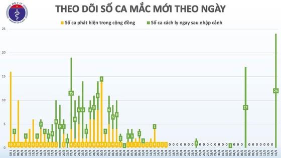 24 người Việt Nam từ Nga về nước mắc Covid-19, số ca mắc tăng lên 312  ảnh 2