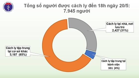34 ngày liên tiếp không có lây nhiễm trong cộng đồng, chỉ còn 7.945 người phải cách ly  ảnh 1