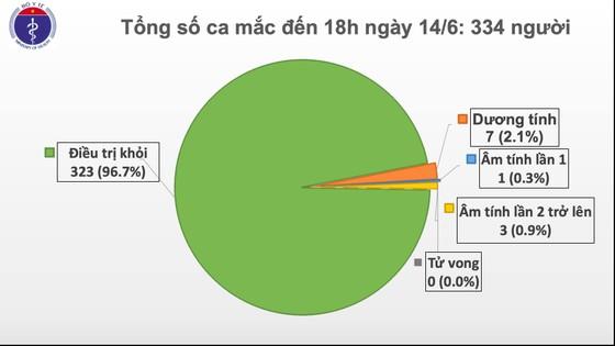 Việt Nam tròn 60 ngày không lây nhiễm Covid-19 trong cộng đồng, còn 7 ca dương tính SARS-CoV-2 ảnh 2